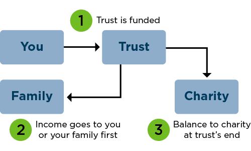Charitable Giving 2